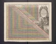 Tabula Poliometrica Germaniae ac Praecipuorum quorundam locorum Europae