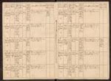 Catalogus Personarum et Officiorum Collegii S[ocietatis] J[esu] Nissae 1758-1776