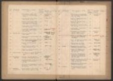 Verzeichnis der in den Räumen der Stadtbibliothek u[nd] des Stadtarchivs befindlichen Bilder, Büsten usw.